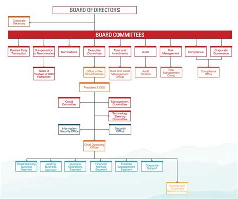 bank of china structure cbc china banking corporation corporate governance