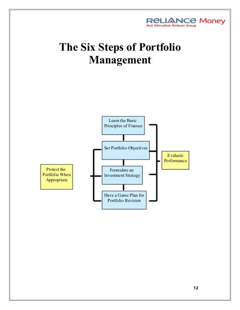 Mba Project On Portfolio Management by Portfolio Management System Project For Mba Finance