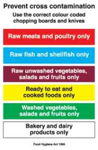 Coloured Kitchen Knives prevent cross contamination use the correct colour coded