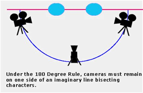180 degree rule hollywood lexicon