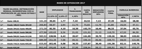 tabla bases cotizaci 243 n empleadas hogar 2017 seguridad bases cotizacion empleadas hogar normativa de contrataci