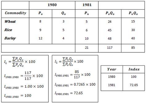 price index formula images