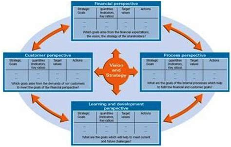 key performance areas template balanced scorecard key performance indicators kpi