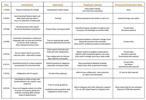 performance and accountability report template eee week norris on creating an evaluation culture
