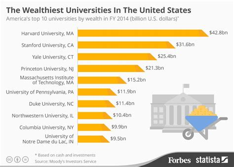 List Of Top Mba Universities In Usa by The Wealthiest Universities In The United States Infographic