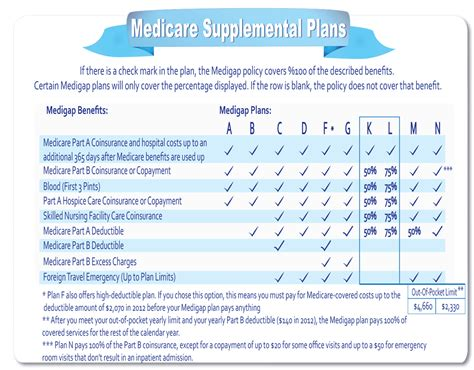 Suplemen L Medicare Supplement Plans Ehealth Medicare Caroldoey