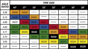 Jeep Jk Gear Chart Speedometer Gear Chart Jeep