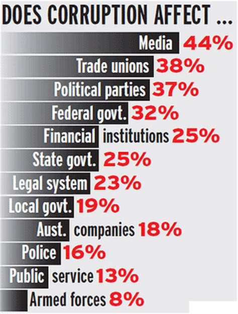 list of federal political scandals in the united states media unions and political parties are the most corrupt