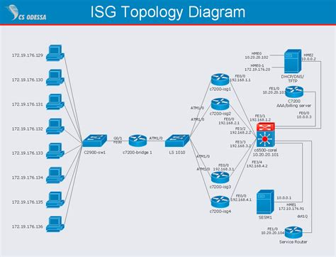 isg network diagram quickly create professional isg