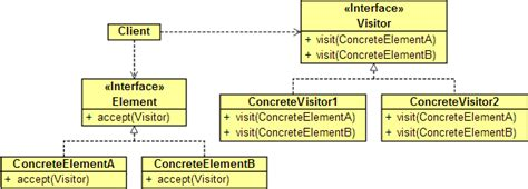 visitor pattern drawbacks visitor design pattern growing with the web