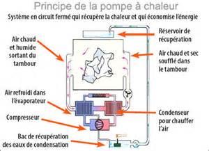 Seche Linge Pompe A Chaleur Ou Condensation