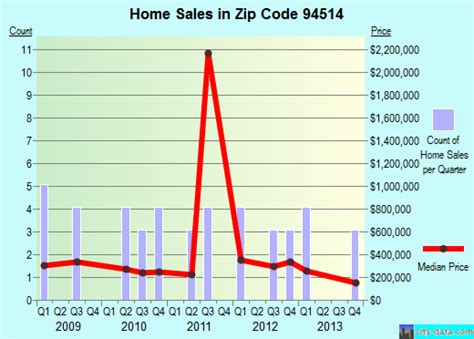 byron ca zip code 94514 real estate home value