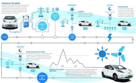 enel energia orari uffici l auto elettrica come una centrale potr 224 alimentare le