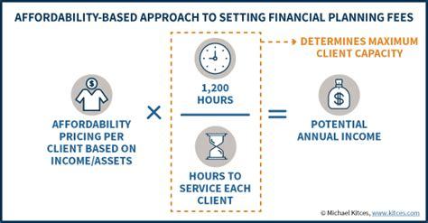 financial advisor fees how financial advisors set financial planning fees