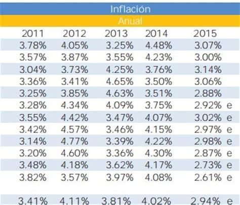 inpc 2011 al 2015 en arrendamiento la inflaci 243 n en m 233 xico 6 7 rankia