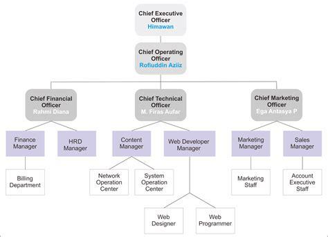 desain struktur organisasi adalah rahmidiana