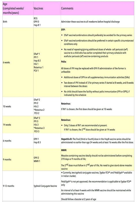 vaccination schedule chart vaccination chart india immunization schedule precautions side effects