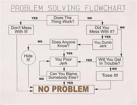 problem solving flowchart joke bond s humor from the problem solving flowchart