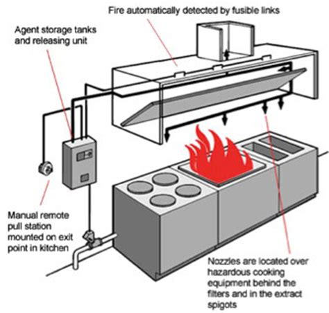 Kitchen Fire Suppression Hood System Services   Maryland