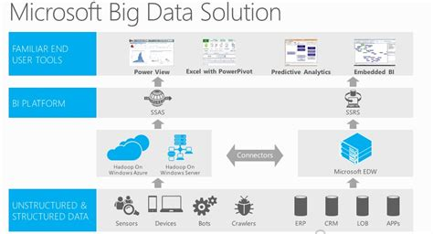 big data big business how to win with a big data strategy in the ai and machine learning age books datawarehouse bi sql server 2014 anindita s