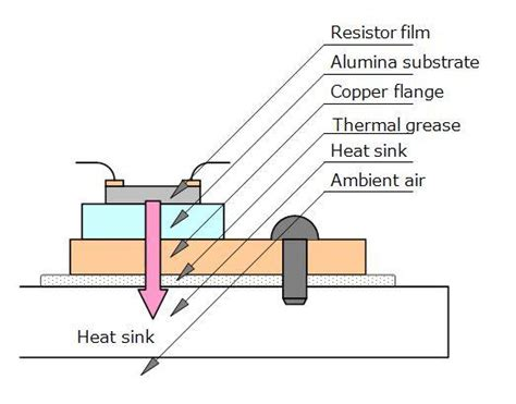 resistor thermal impedance thermal resistors riedon company