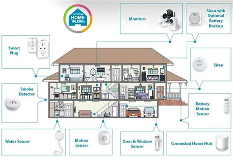 home automation house design pictures home automation hubs and systems guide video geeky gadgets