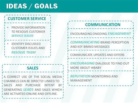 social media marketing plan template summer for 15 year olds social media marketing plan