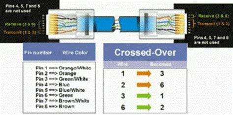 rj  ethernet cable wiring diagram silentwaycom