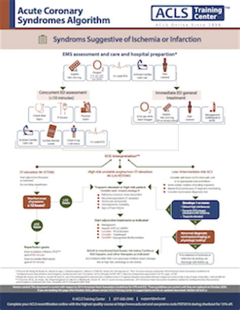 acs flowchart algorithms for advanced cardiac support 2018