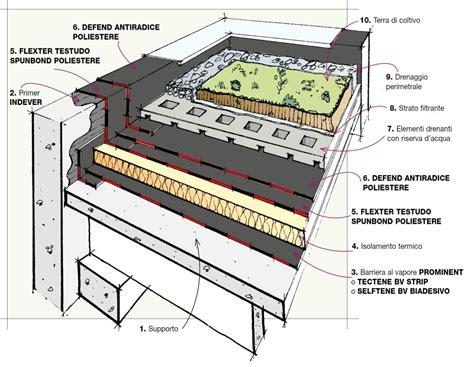 tetto giardino estensivo dettaglio stratigrafia tetto verde estensivo isolamento