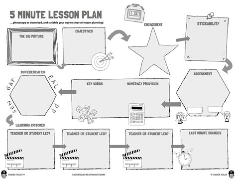 5 minute lesson plan template the 5 minute lesson plan template teachertoolkit
