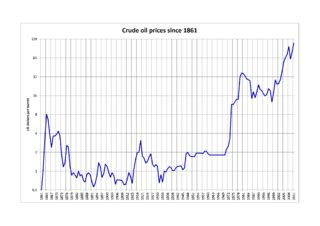 file:crude oil prices since 1861 (log).png wikimedia commons