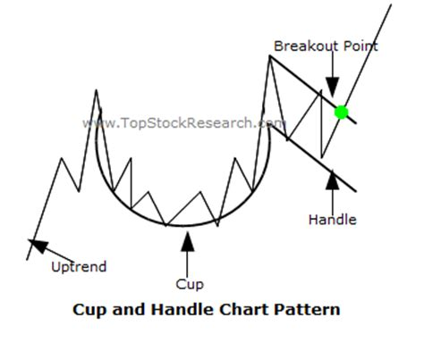 how reliable is cup and handle pattern tutorials on cup and handle chart pattern