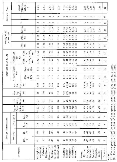 Ontario Plumbing Code by Document View Ontario Ca