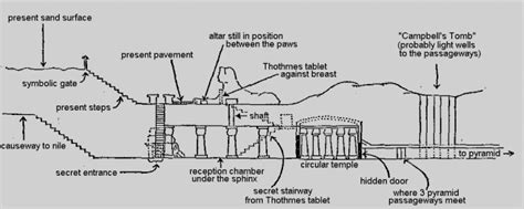 Cross Section Diagram by The Great Sphinx Thundergodblog