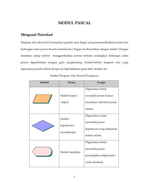 membuat flowchart n faktorial modul pascal mengenal flowchart
