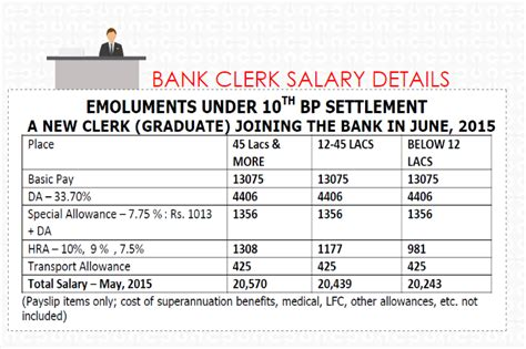 new ibps bank clerk salary total gross salary structure per month salary details pay structure