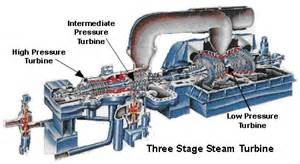 steam turbine electricity generation plants reliable