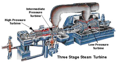 layout and operation of a steam power generation plant steam turbine electricity generation plants reliable