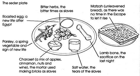 seder plate symbols template seder mortal flesh