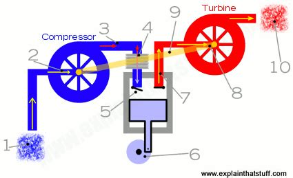 how a turbo works diagram how do turbochargers work who invented turbochargers