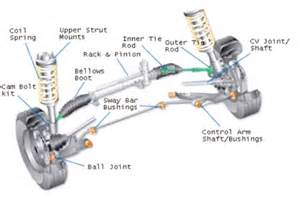 What Purpose Do Struts Serve On A Car Servicing Car Service Leicestershire Kcr Garage