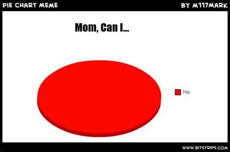 Meme Chart - experimental design chart memes
