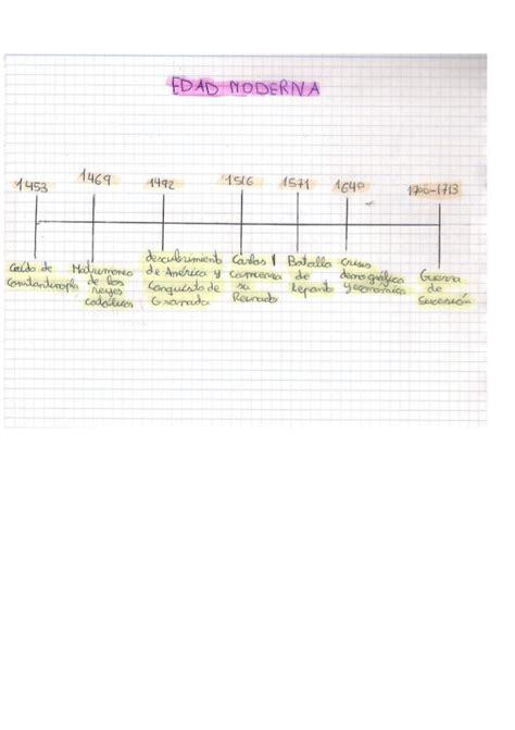 linea temporal de la edad moderna de la prehistoria a la edad moderna ppt linea tiempo sobre la edad moderna