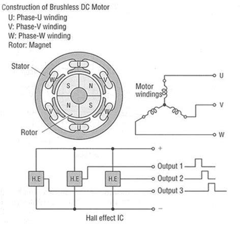 brushless dc motor wiring diagram bldc motor basics pdf