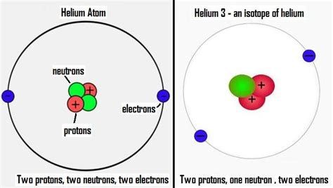 Helium Protons Neutrons Electrons by Bohr Diagram For Oxygen Molecule For Oxygen Elsavadorla