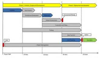 erp project implementation plan template business plan implementation