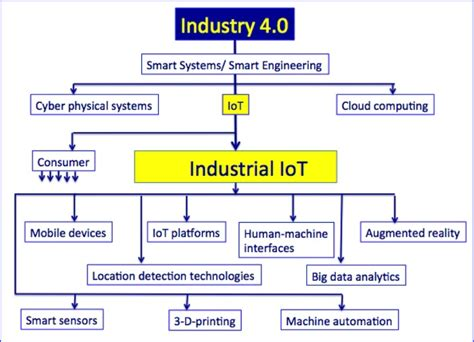 digital transformation industry 4 0 and the of