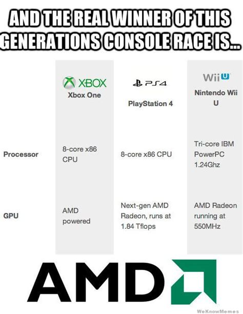 Amd Meme - and the real winner of this generations console race is