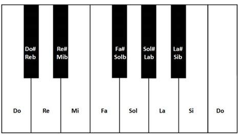 imagenes de alteraciones musicales alteraciones musicales escribir canciones